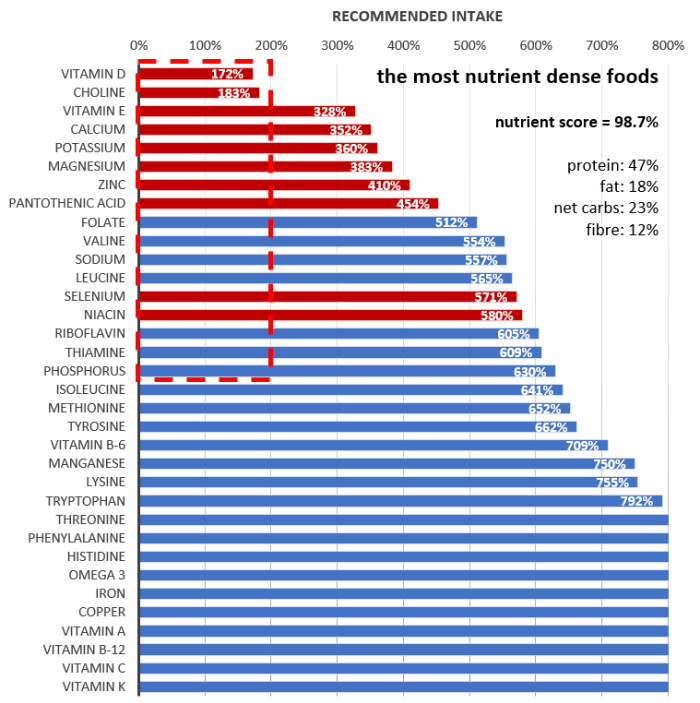most nutrient dense foods